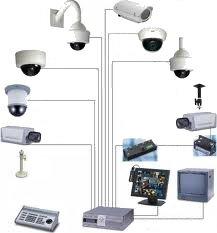 Secure-Net CCTV Surveillance
